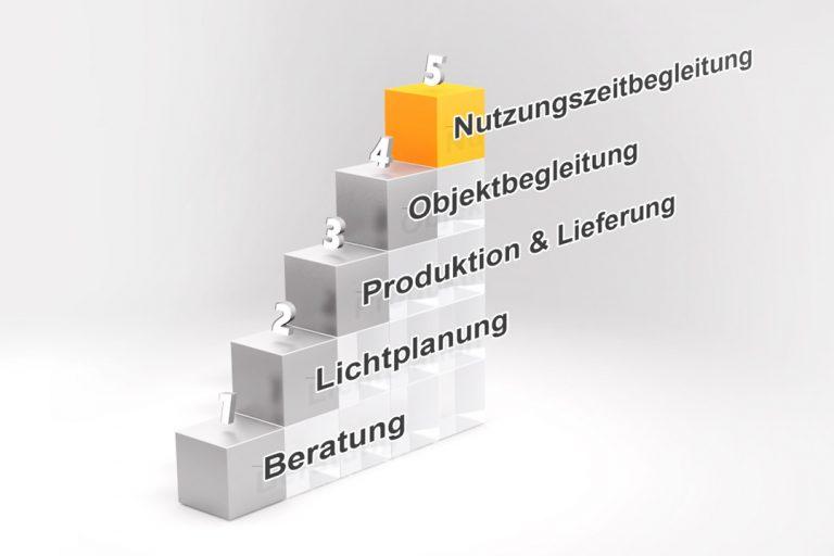 die aufsteigende Symboltreppe für unsere Arbeitsschritte